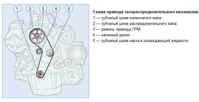 shema-grm-lada-largus-1.6-8-klapanov