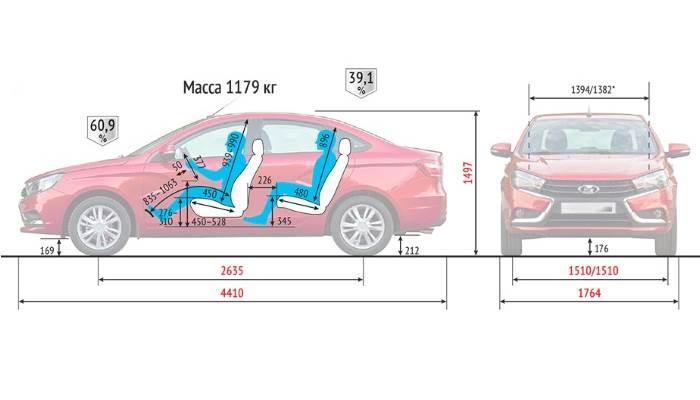 Габаритный размеры кузова Лада Веста седан