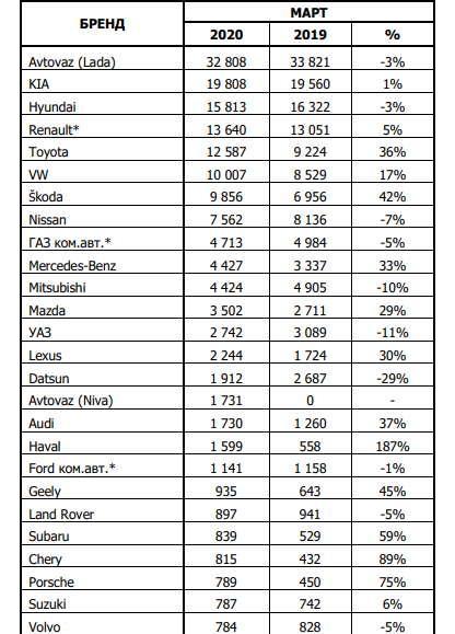 Статистика продаж новых авто в России за март 2020 года